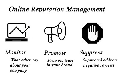 Diagram of Online Reputation Management